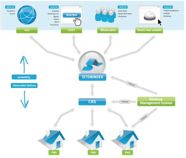 List Of Revenue Management System That Siteminder Integrates