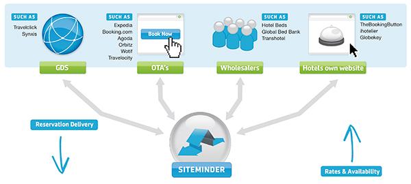 hotel online distribution channels amp otas siteminder