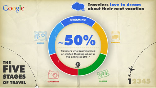 the 5 stages of travel how to maximise your marketing impact