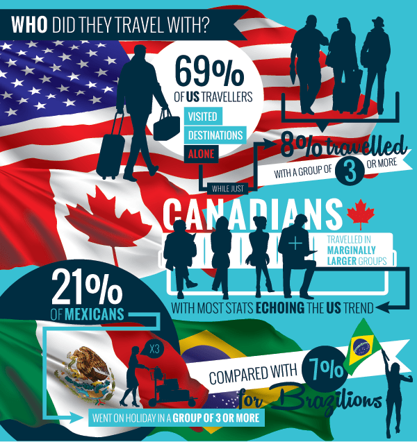 GROUP TRAVEL TRENDS AMERICAS SITEMINDER INFOGRAPHIC