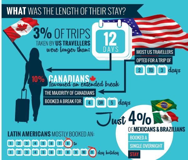 LENGTH OF STAY TRAVEL TRENDS AMERICAS SITEMINDER INFOGRAPHIC