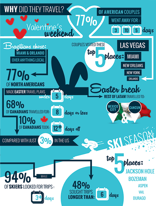 REASON FOR TRAVEL TRENDS AMERICAS SITEMINDER INFOGRAPHIC