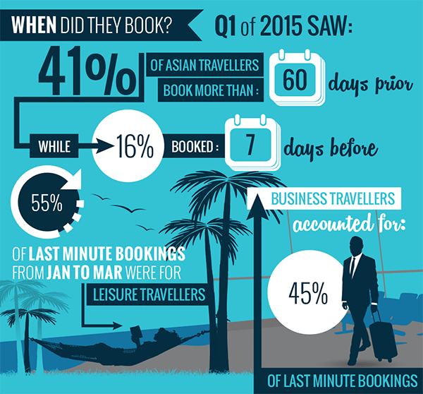 LAST-MINUTE-BOOKINGS-TRAVEL-TRENDS-ASIA-SITEMINDER-INFOGRAPHIC