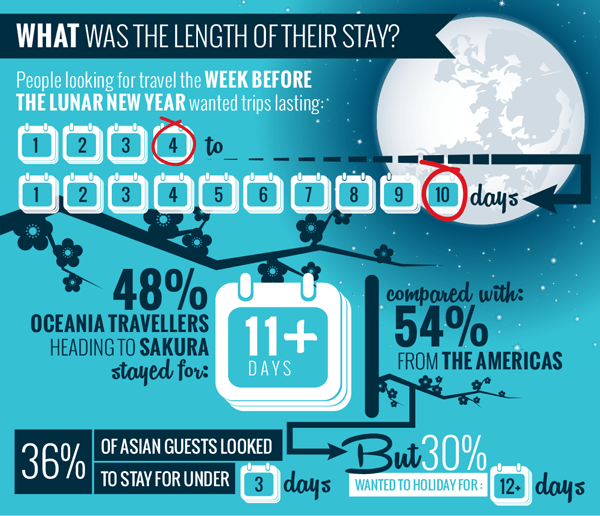 LENGTH-OF-STAY-TRAVEL-TRENDS-ASIA-SITEMINDER-INFOGRAPHIC