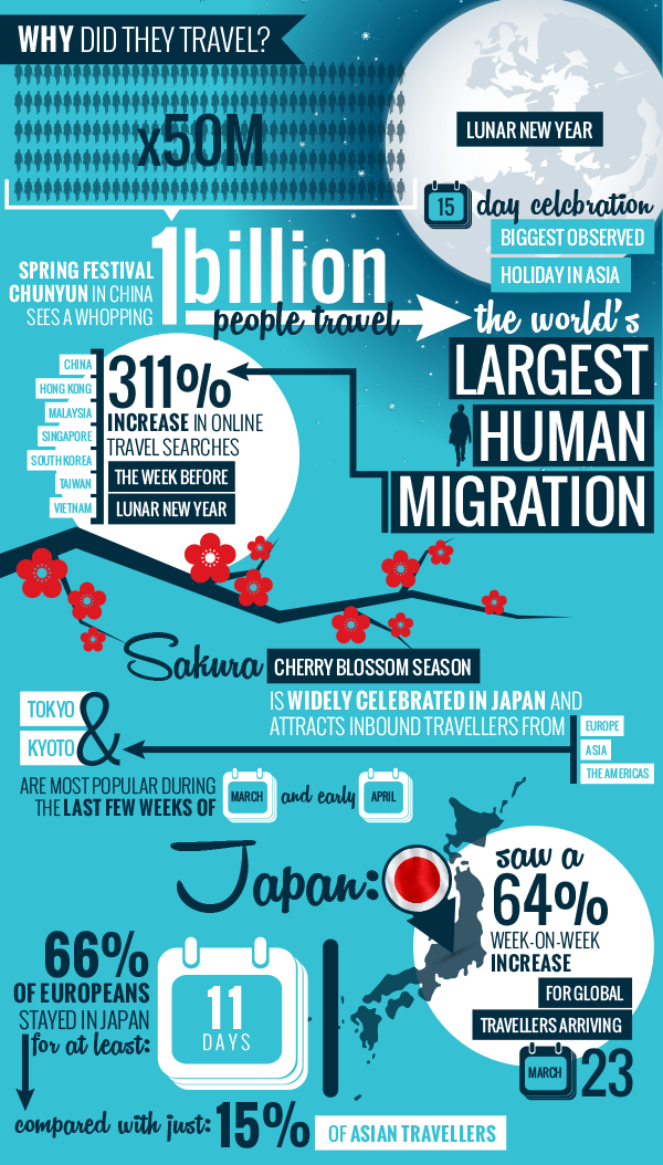 REASON-FOR-TRAVEL-TRENDS-ASIA-SITEMINDER-INFOGRAPHIC