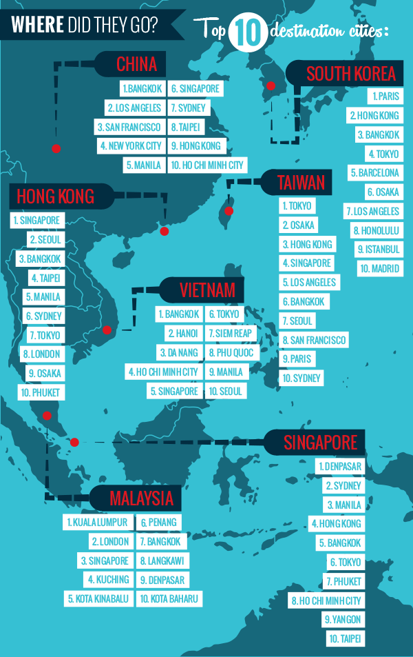 TOP-DESTINATIONS-TRAVEL-TRENDS-ASIA-SITEMINDER-INFOGRAPHIC