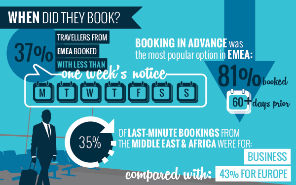 LAST-MINUTE-BOOKINGS-TRAVEL-TRENDS-EMEA-SITEMINDER-INFOGRAPHIC