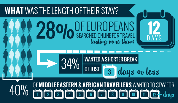 LENGTH-OF-STAY-TRAVEL-TRENDS-EMEA-SITEMINDER-INFOGRAPHIC