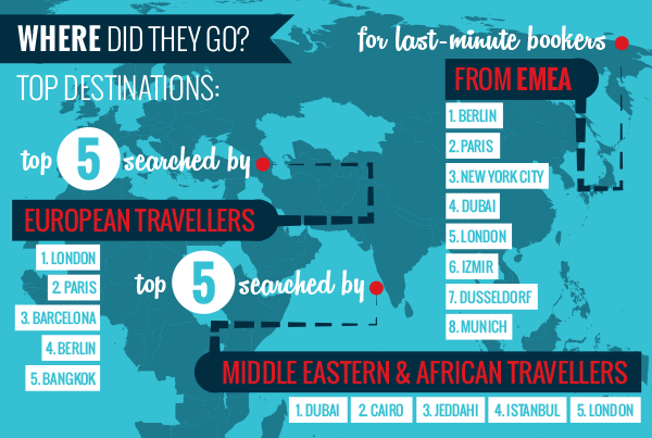 TOP-DESTINATIONS-TRAVEL-TRENDS-EMEA-SITEMINDER-INFOGRAPHIC