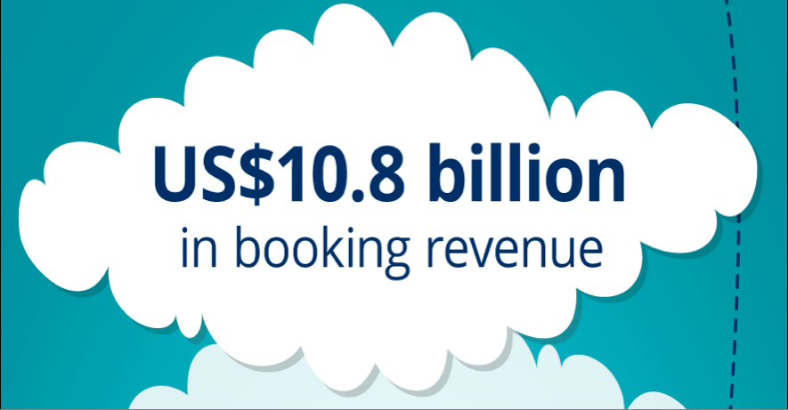 Hotels generate near US$11 billion in revenue with SiteMinder