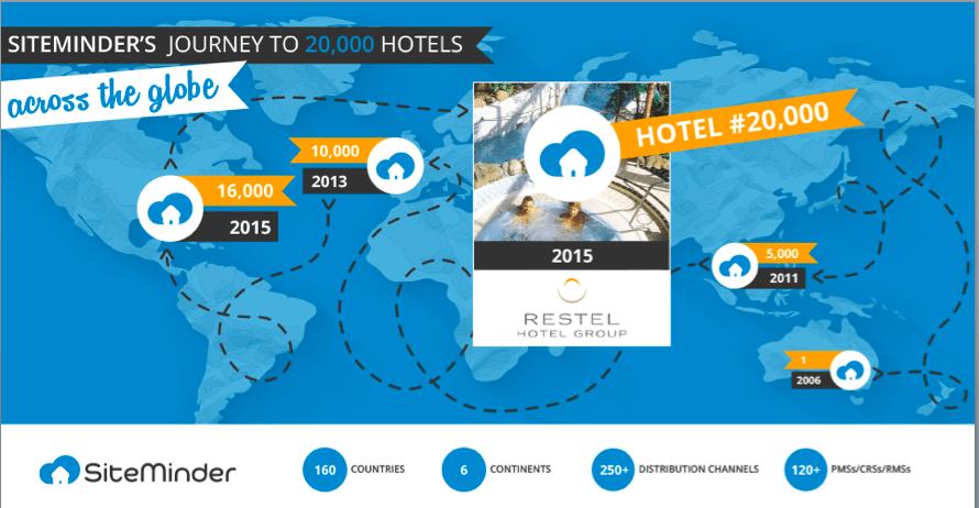 SiteMinder's journey to 20,000 hotels