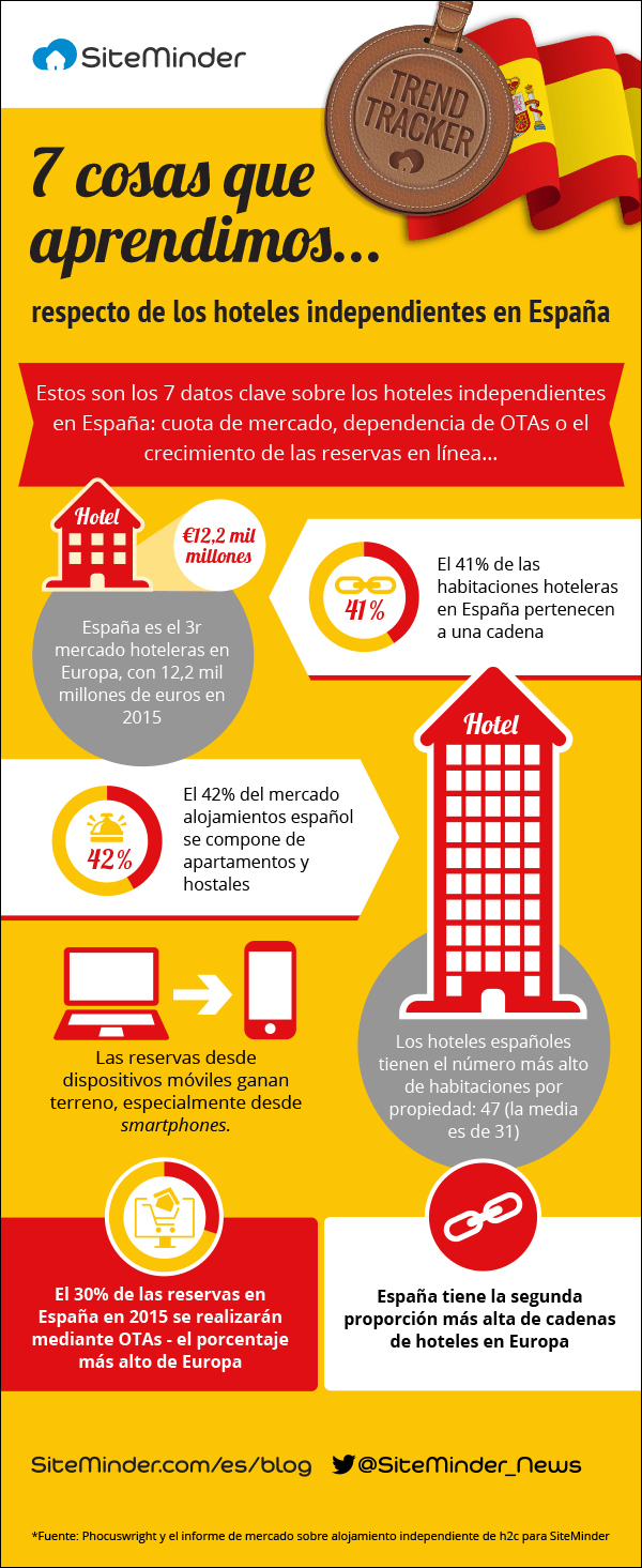 MA180_PW_Infographic_Spain_Spanish