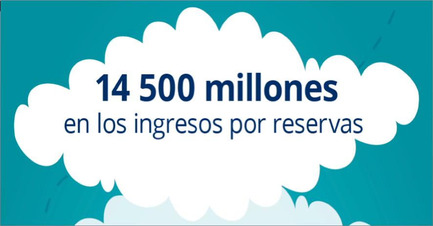 14,500 millones en los ingresos por reservas
