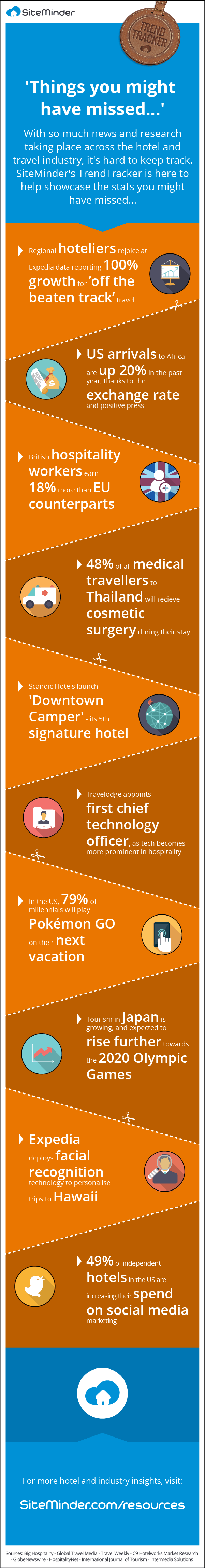 SITEMINDER-HOTEL-INDUSTRY-TRAVEL-STATS-INFOGRAPHIC