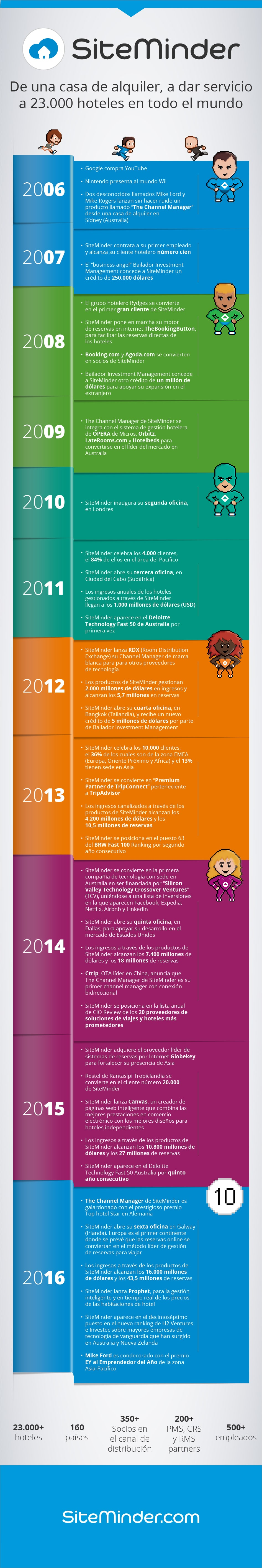INFOGRAPHIC: 10 years of SiteMinder