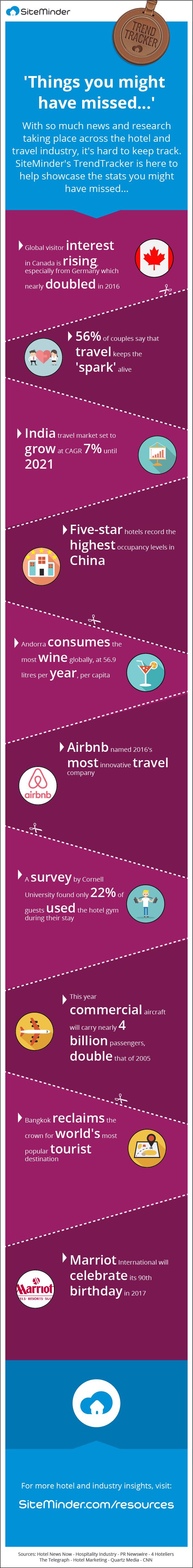 travel statistics