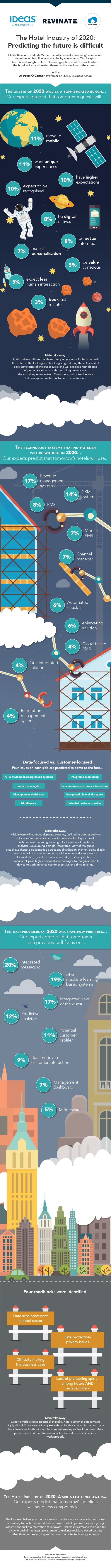 INFOGRAPHIC: The Hotel Industry of 2020