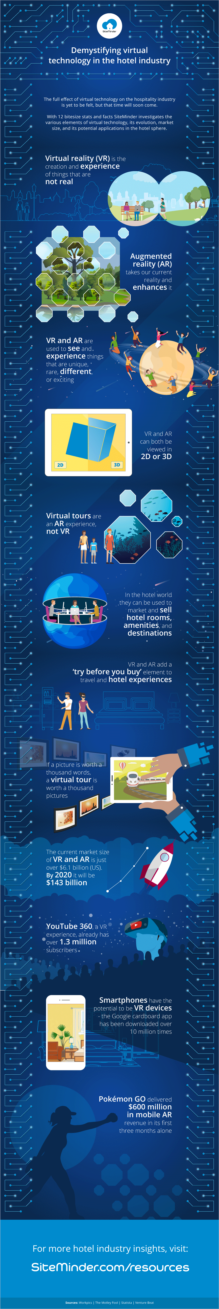 Infographic demystifying virtual technology in the hotel industry