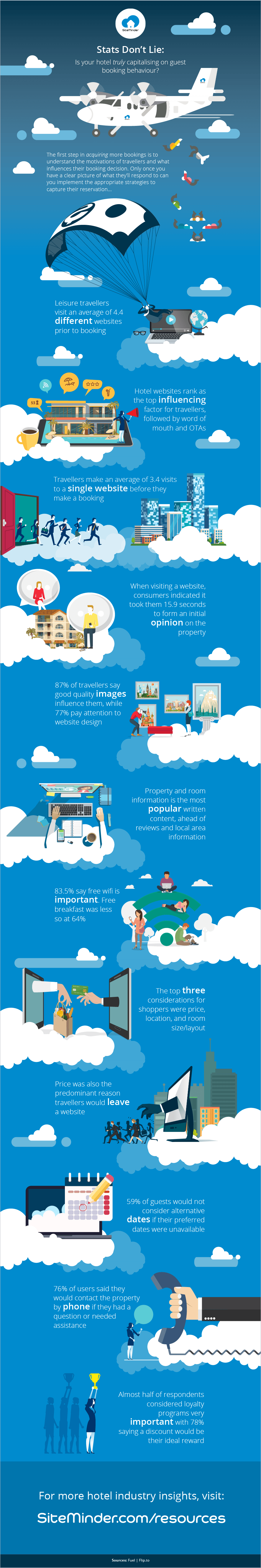 Infographic reveals whether hotels are really capitalising on guest booking behaviour