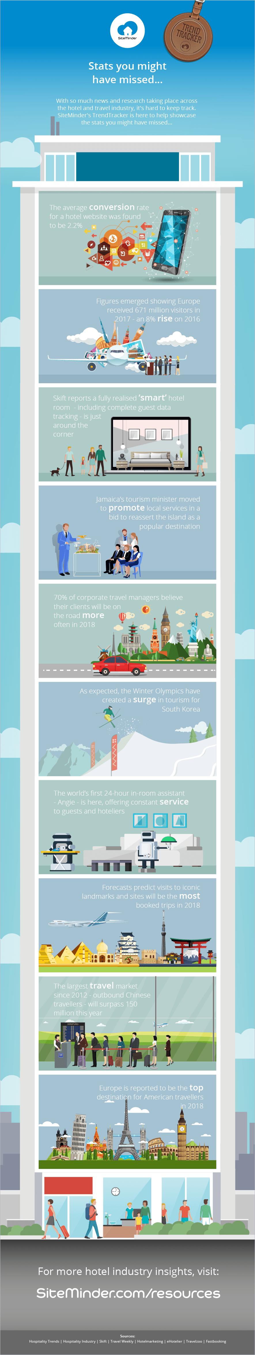 February travel stats
