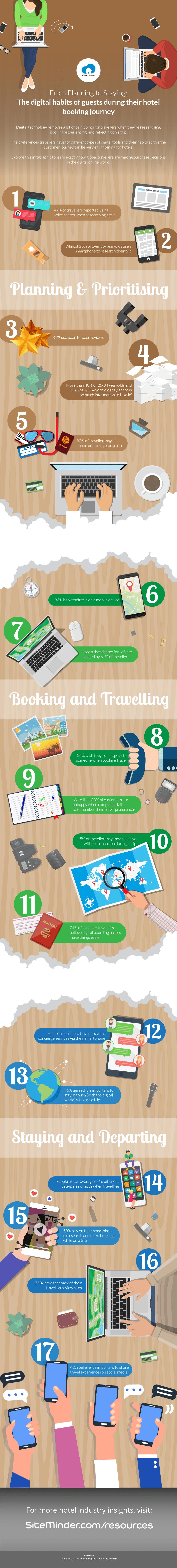 digital traveller habits - SiteMinder