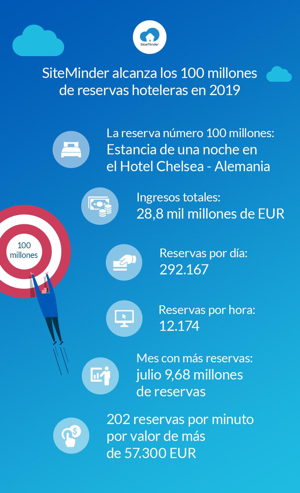 SiteMinder 100 million bookings