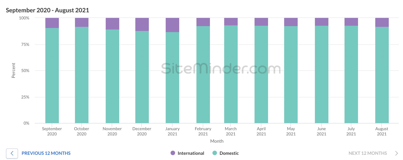 SiteMinder World Hotel Index - UK bookings domestic vs international August 2021